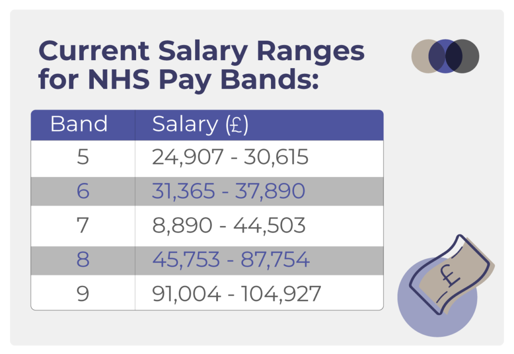Current Salary Ranges for NHS Pay Bands
